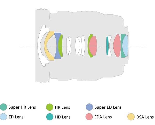 M.Zuiko Digital ED 8-25mm F4.0 PRO LensLens construction diagram