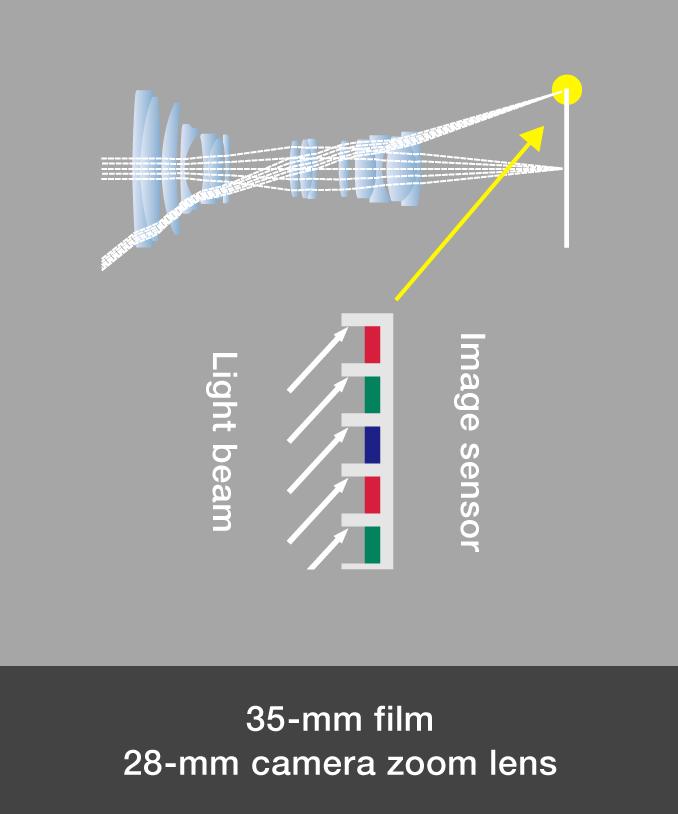 Image sensor TELECENTRIC OPTICAL SYSTEM