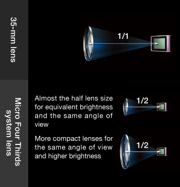 Lens size comparison (schematic view)