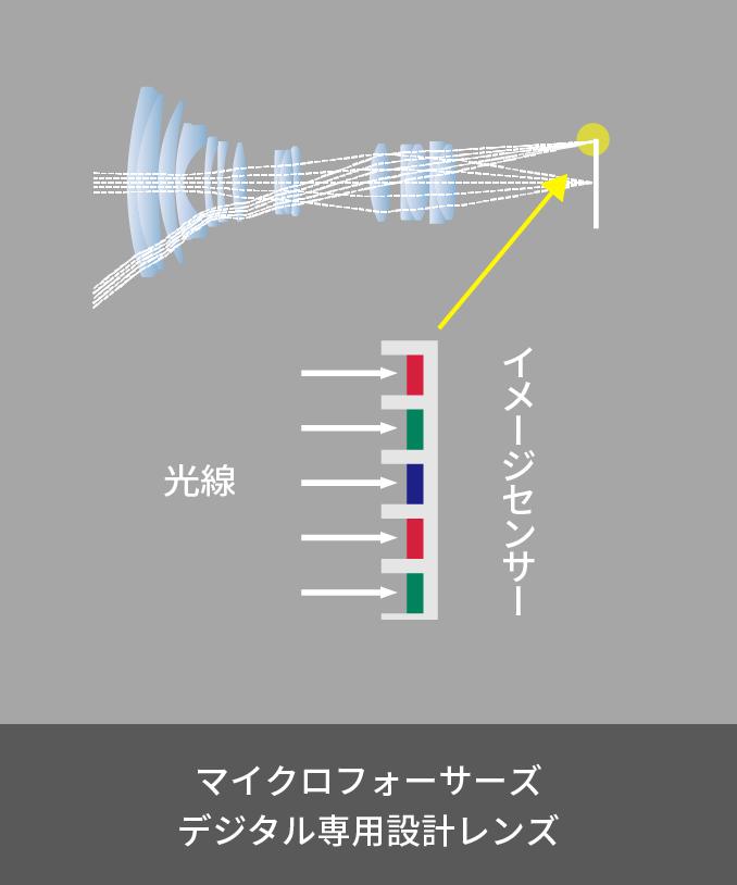 光線 イメージセンサー 35mm判フィルム カメラ用ズームレンズ28mm