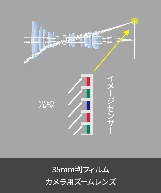 イメージセンサー TELECENTRIC OPTICAL SYSTEM