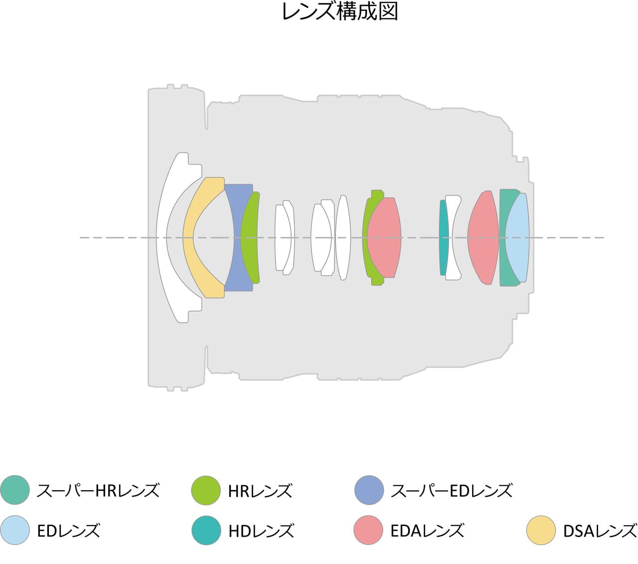 M.ZUIKO DIGITAL  ED 8-25mm F4.0 PROの製品写真 4