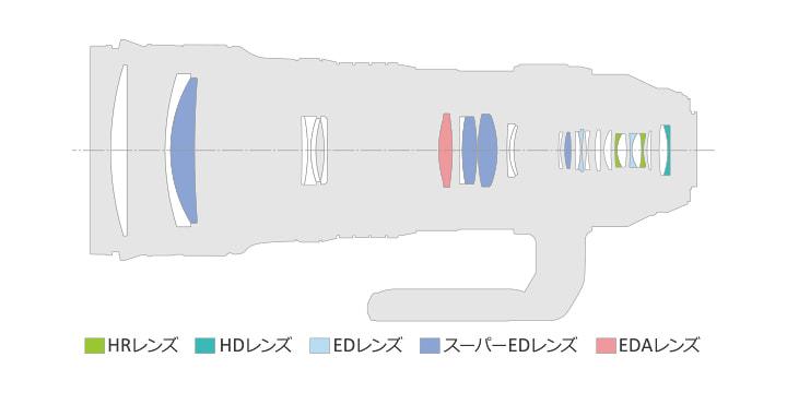 M.ZUIKO DIGITAL ED 150-400mm F4.5 TC1.25x IS PROレンズ構成図