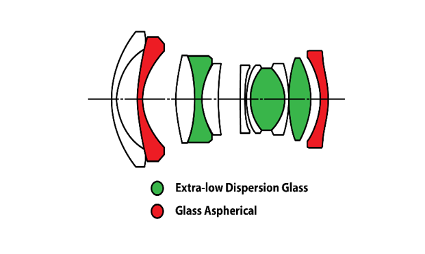 Laowa 10mm f/2 Zero-D MFTレンズ構成図