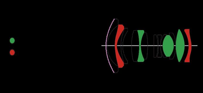 Laowa 7.5mm f/2 MFTレンズ構成図
