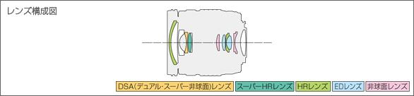 M.ZUIKO DIGITAL ED 12-45mm F4.0 PROレンズ構成図