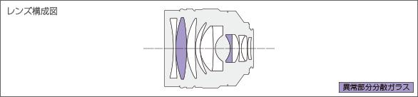 NOKTON 60mm F0.95レンズ構成図